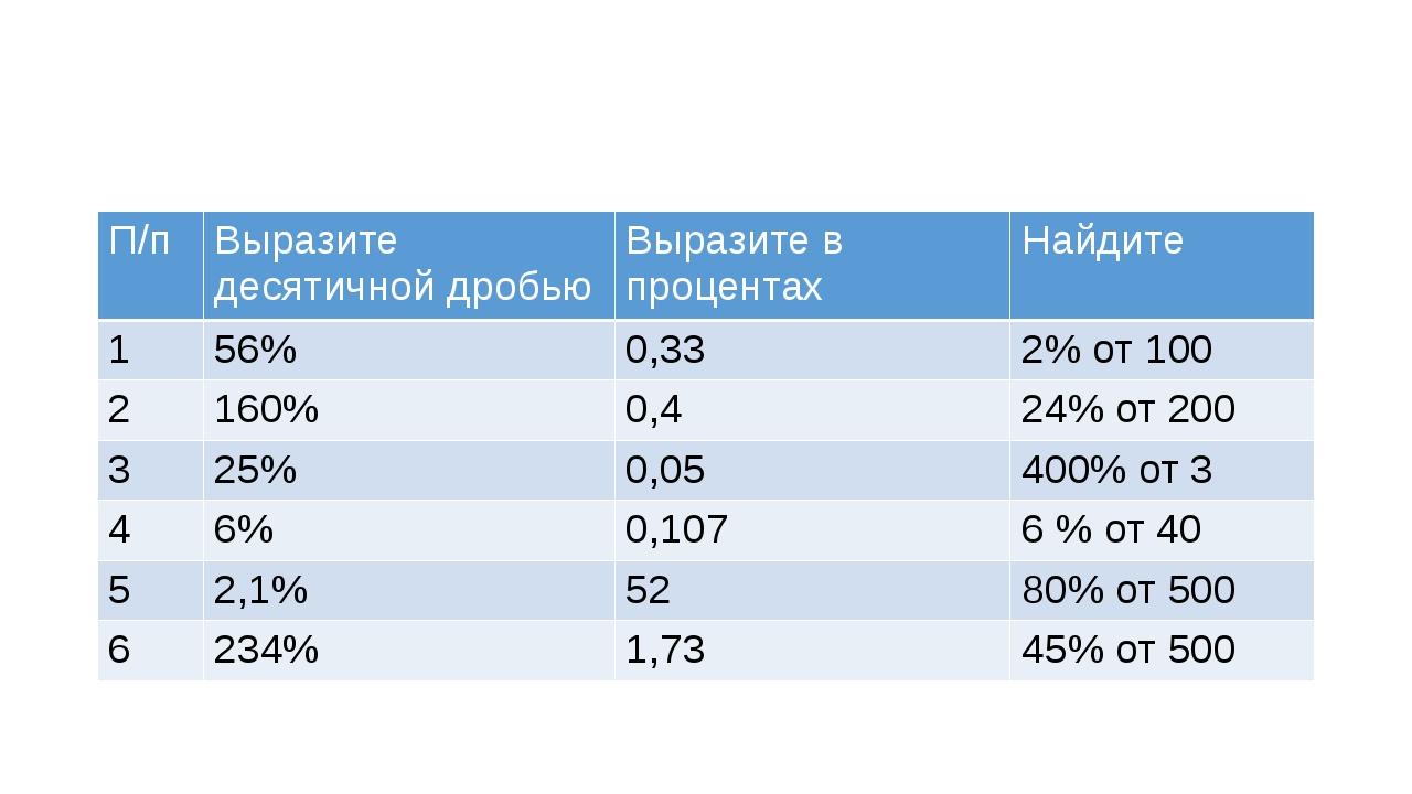 П/п Выразите десятичной дробью Выразите в процентах Найдите 1 56% 0,33 2% от...