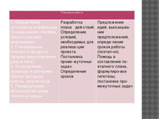 Плановые работы 1. Определение источников информации. Планирование способов с