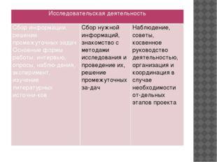 Исследовательская деятельность Сбор информации, решение промежуточных задач О
