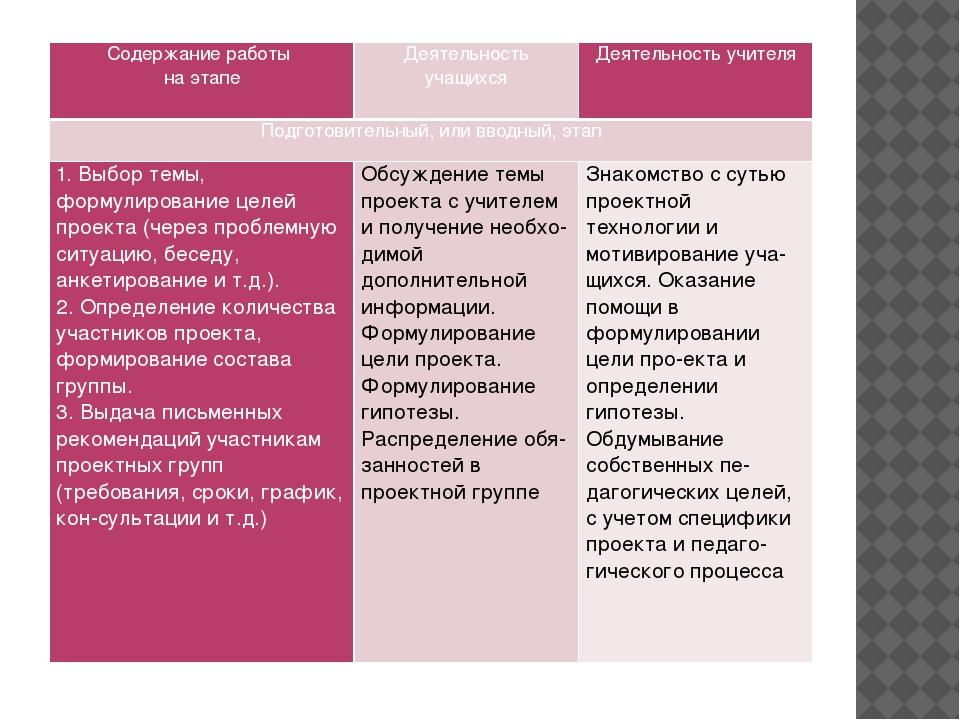 Содержание работы на этапе Деятельность учащихся Деятельность учителя Подгото...