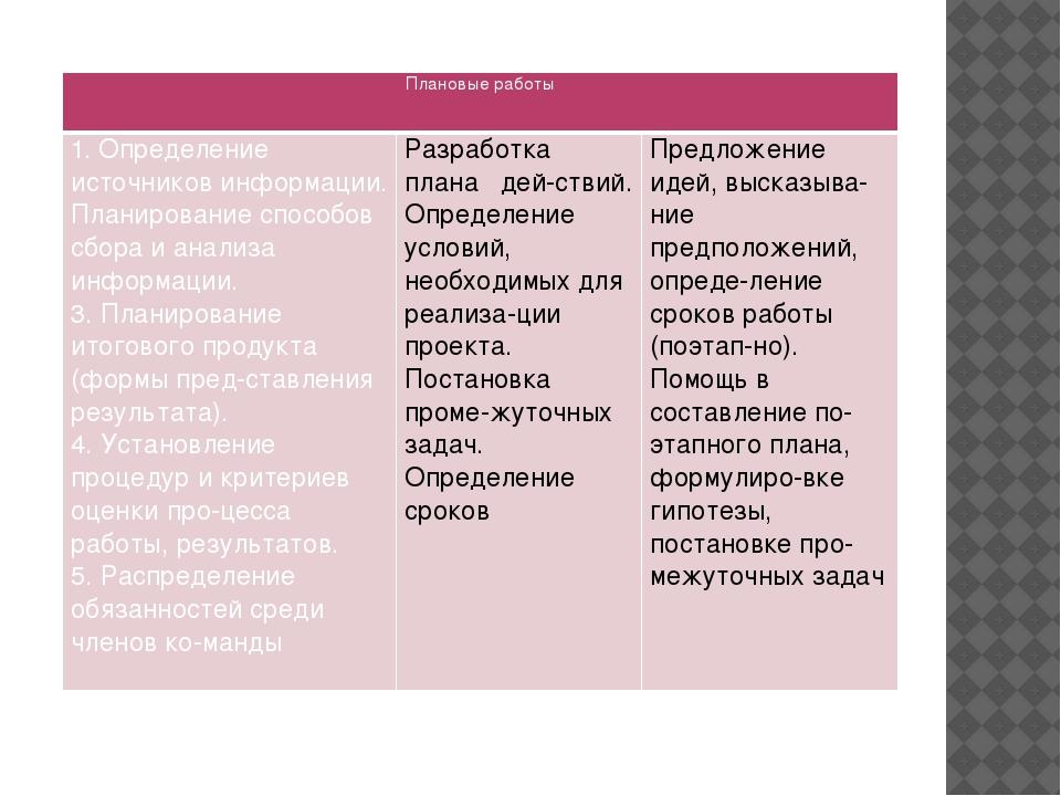 Плановые работы 1. Определение источников информации. Планирование способов с...