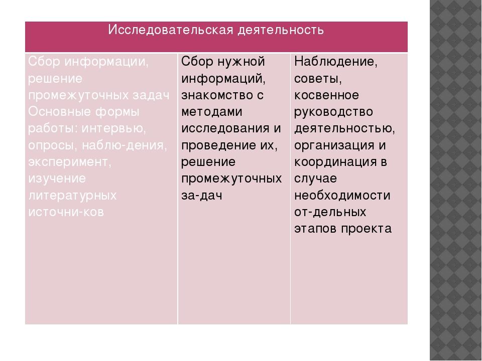 Исследовательская деятельность Сбор информации, решение промежуточных задач О...