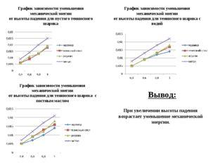 График зависимости уменьшения механической энегии от высоты падения для пусто