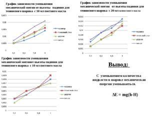 График зависимости уменьшения механической энегии от высоты падения для тенни