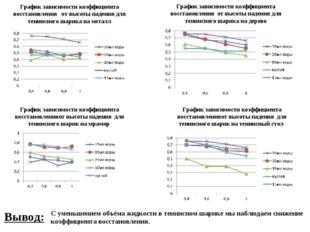 График зависимости коэффициента восстановления от высоты падения для теннисно