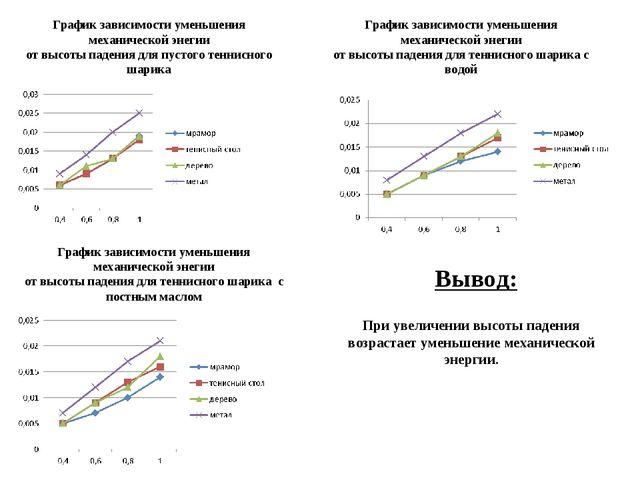 График зависимости уменьшения механической энегии от высоты падения для пусто...