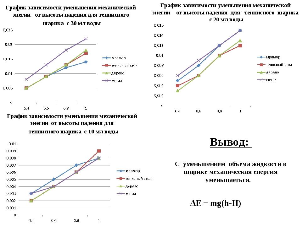 График зависимости уменьшения механической энегии от высоты падения для тенни...