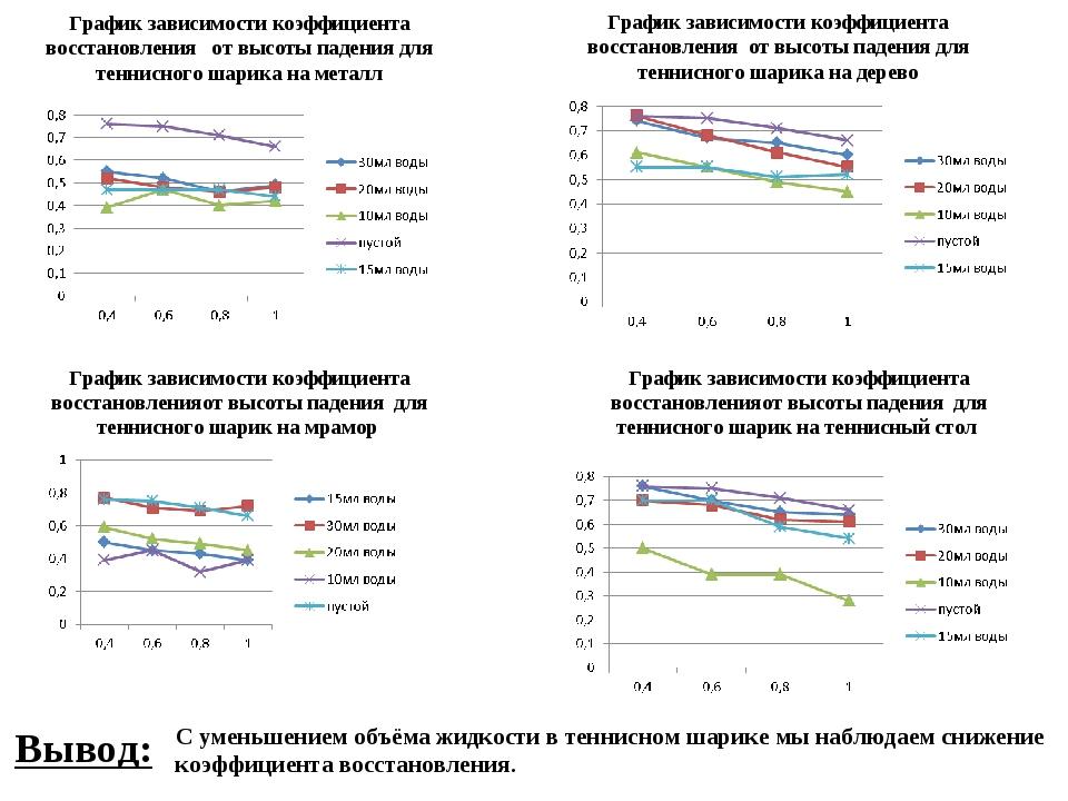 График зависимости коэффициента восстановления от высоты падения для теннисно...