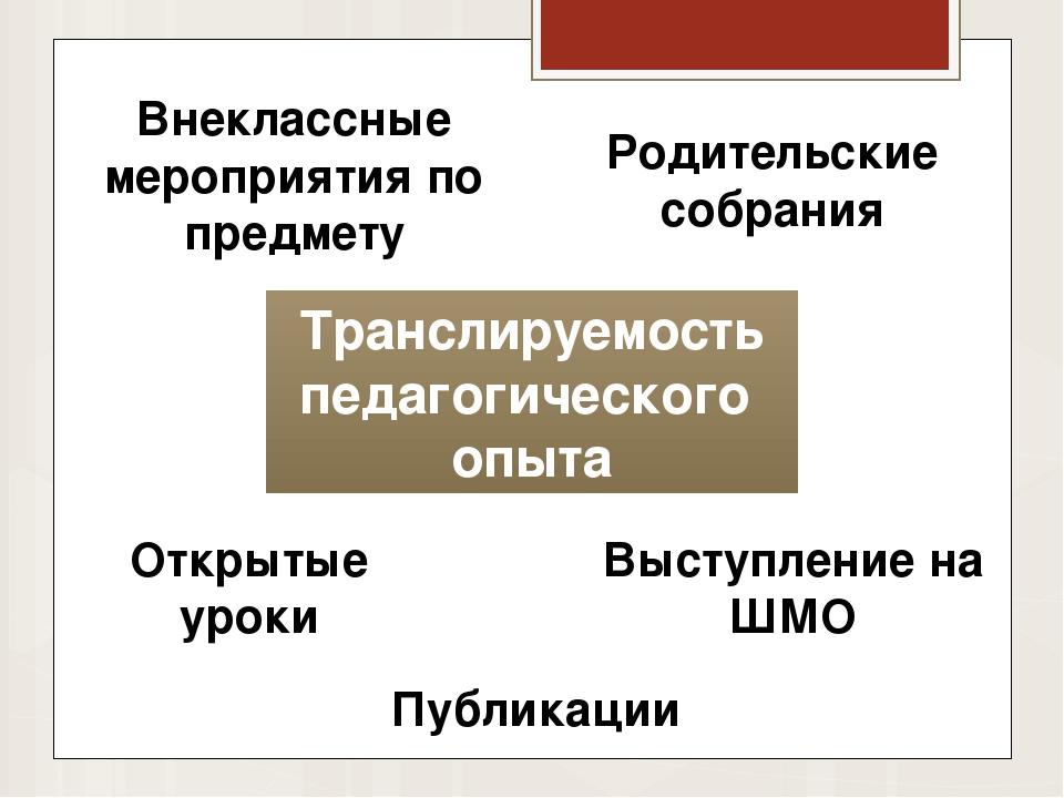 Транслируемость педагогического опыта Открытые уроки Выступление на ШМО Внекл...