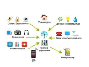 The work of the home automation system