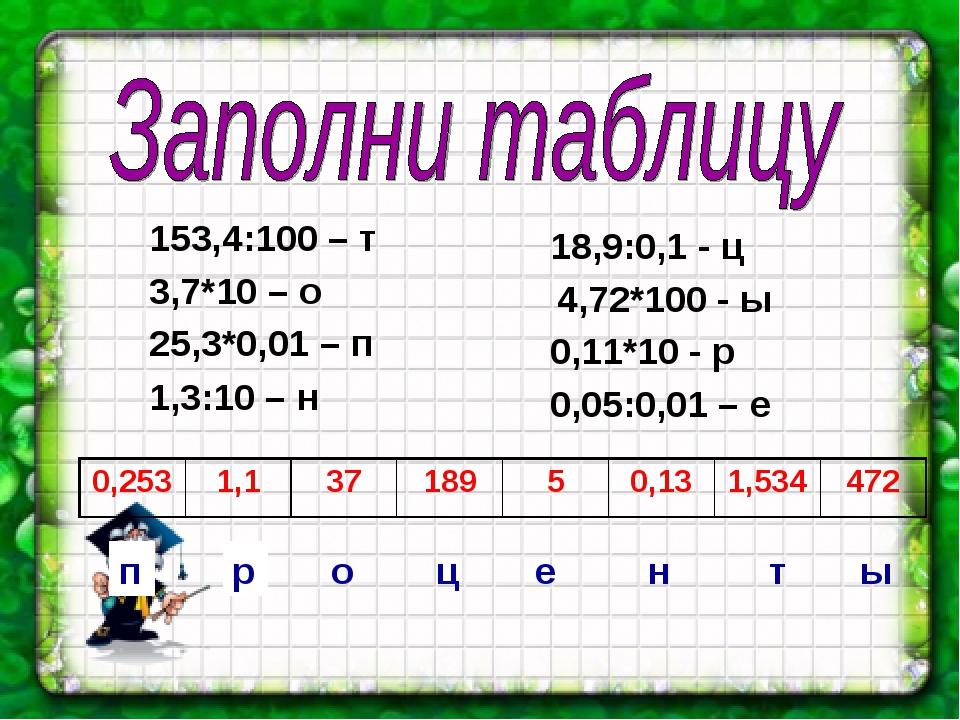 153,4:100 – т 3,7*10 – о 25,3*0,01 – п 1,3:10 – н 18,9:0,1 - ц 4,72*100 - ы...