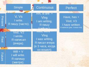 V, Vs I write. Я пишу (часто). Ved, V2 I wrote. Я написал (вчера). Will + V