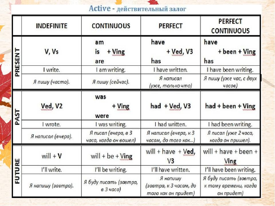Таблица времен по английскому картинка