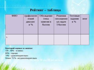 Рейтинг – таблица Критерий оценки за занятие: 100 - 90% - отлично 80% - хорош