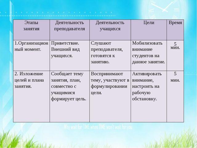 Этапы занятияДеятельность преподавателяДеятельность учащихсяЦелиВремя 1.О...