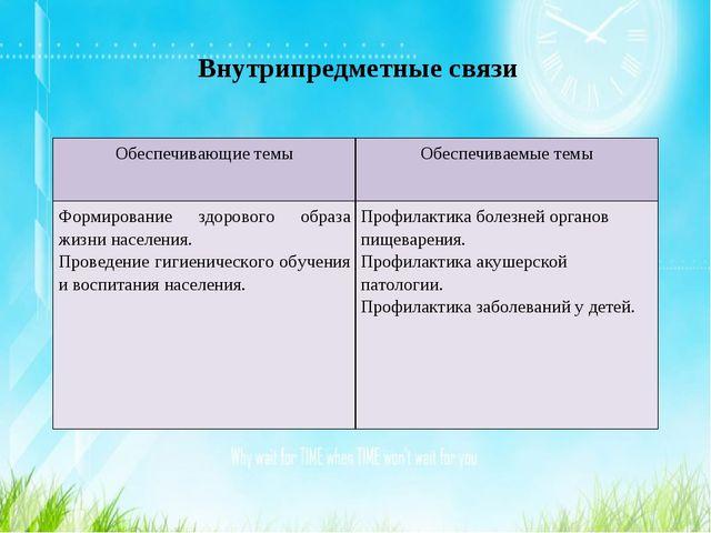 Внутрипредметные связи Обеспечивающие темыОбеспечиваемые темы Формирование з...