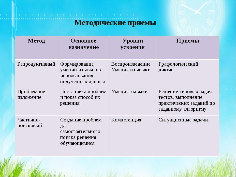 Методические приемы Метод Основное назначениеУровни усвоения Приемы Репрод...