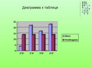 Диаграмма к таблице