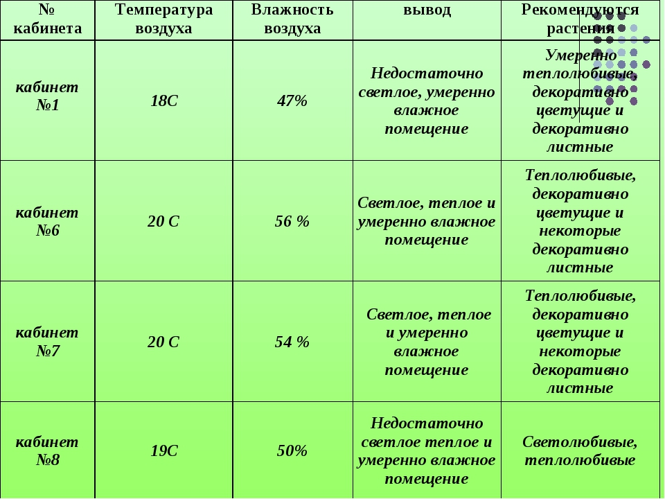 № кабинетаТемпература воздухаВлажность воздухавыводРекомендуются растения...