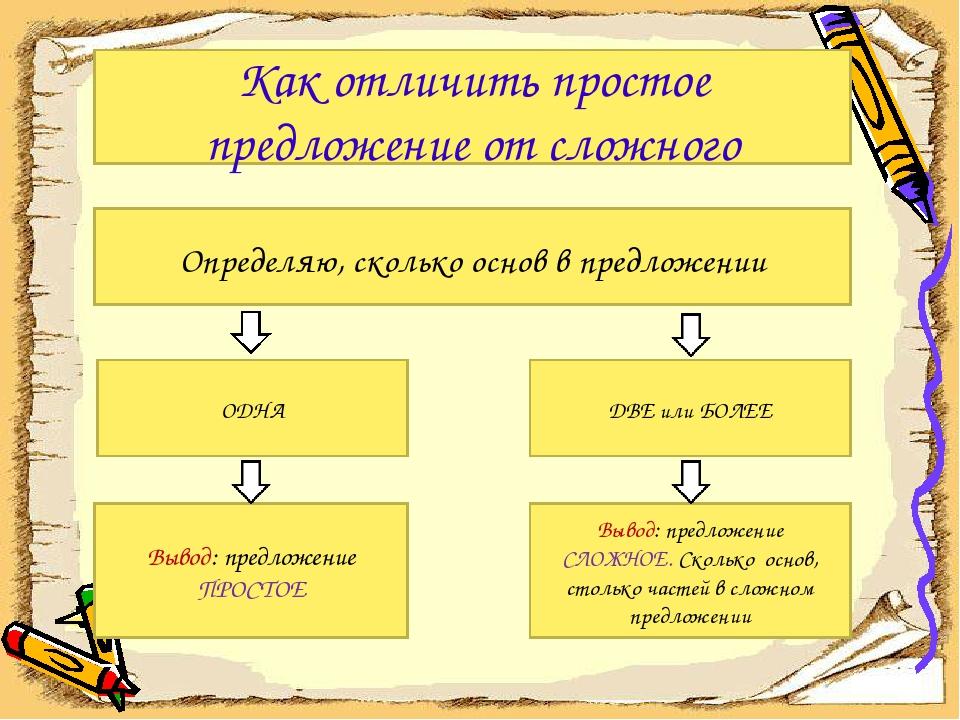 Как отличить простое предложение от сложного Определяю, сколько основ в предл...