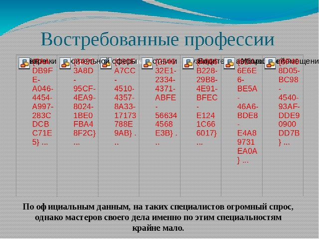 Востребованные профессии По официальным данным, на таких специалистов огромны...