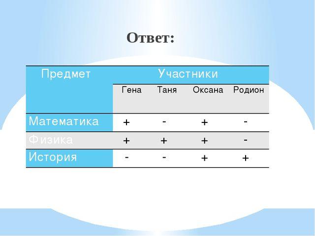 Ответ: Предмет Участники Гена Таня Оксана Родион Математика + - + - Физика +...