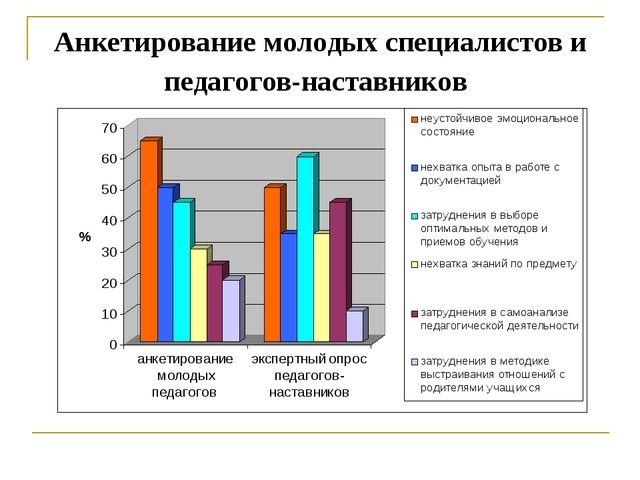 Анкетирование молодых специалистов и педагогов-наставников