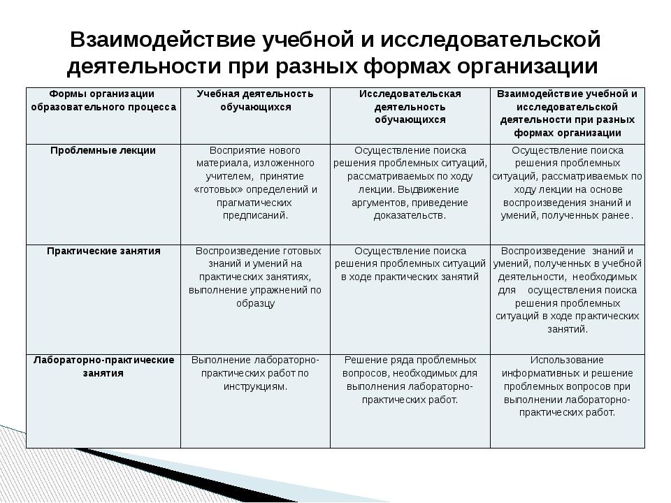 Взаимодействие учебной и исследовательской деятельности при разных формах орг...