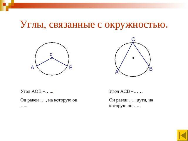 Углы, связанные с окружностью. о А В А В С Угол АОВ –…... Он равен …., на кот...