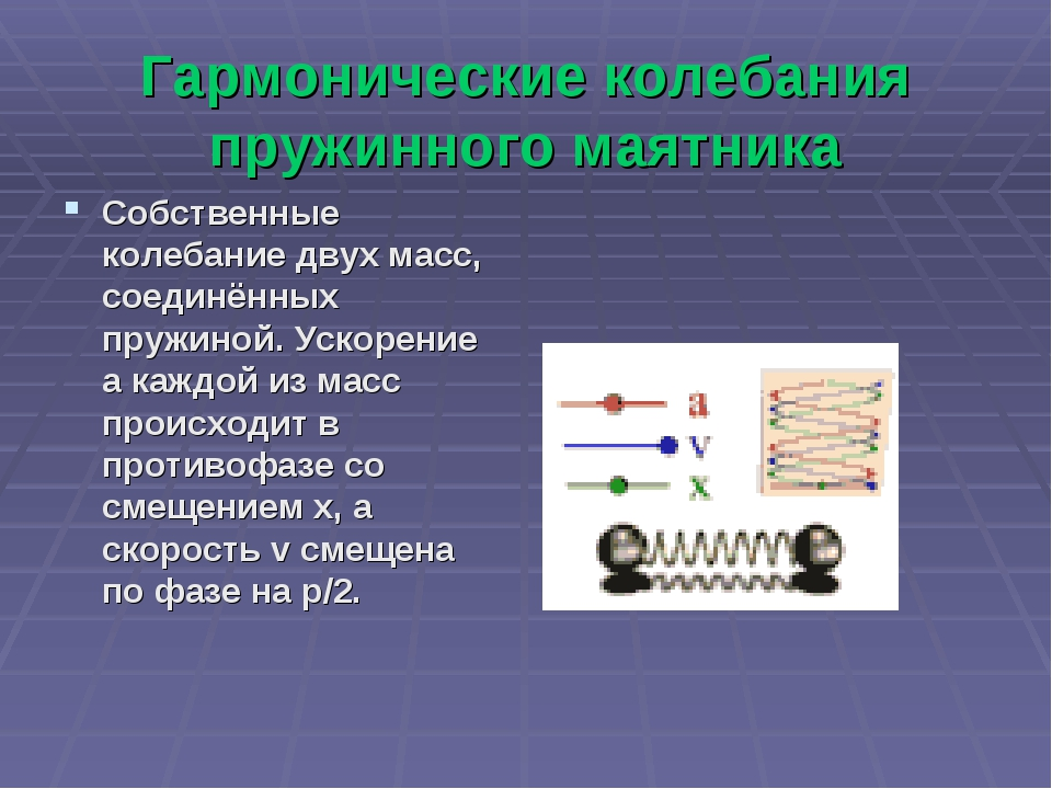 Гармонические колебания пружинного маятника Собственные колебание двух масс,...