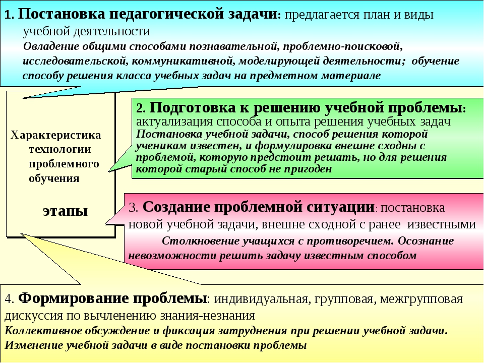 Характеристика технологии проблемного обучения этапы 1. Постановка педагогич...