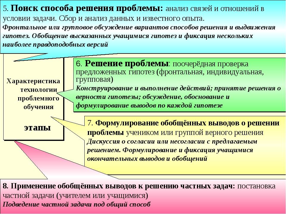 Характеристика технологии проблемного обучения этапы 5. Поиск способа решени...