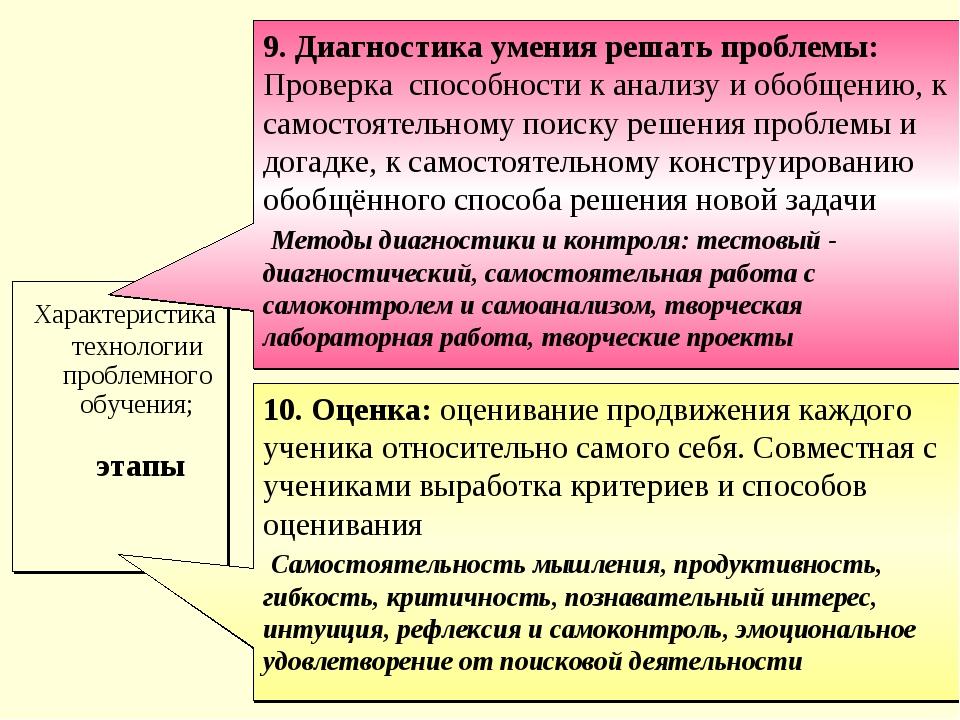 Характеристика технологии проблемного обучения; этапы 9. Диагностика умения...