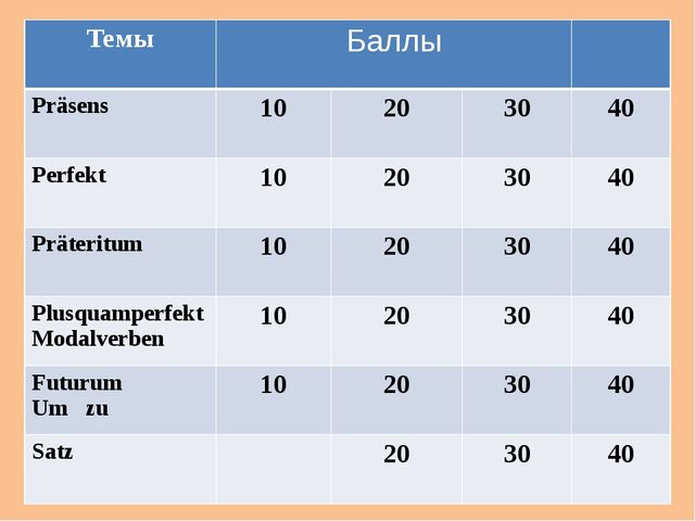 Назови окончания глаголов и проспрягай сильные глаголы устно! schweigen lesen...