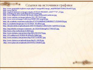 Ссылки на источники графики http://www.geographicexplorer.ru/pic.php?f=/image