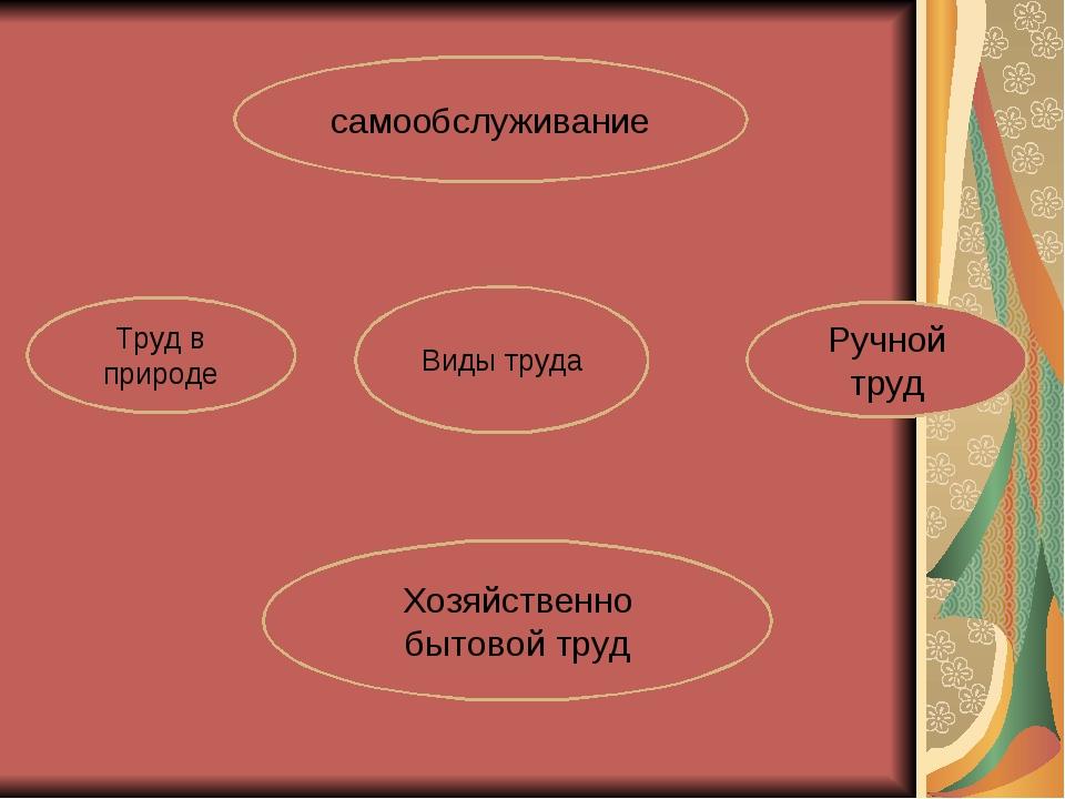 Виды труда самообслуживание Ручной труд Хозяйственно бытовой труд Труд в прир...