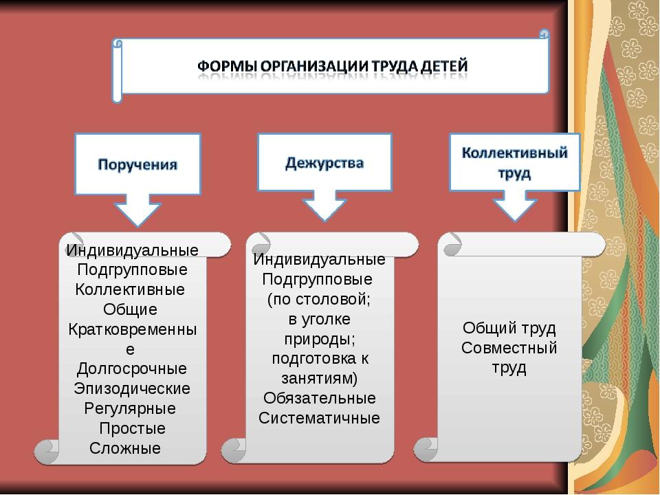 Индивидуальные Подгрупповые Коллективные Общие Кратковременные Долгосрочные Э...
