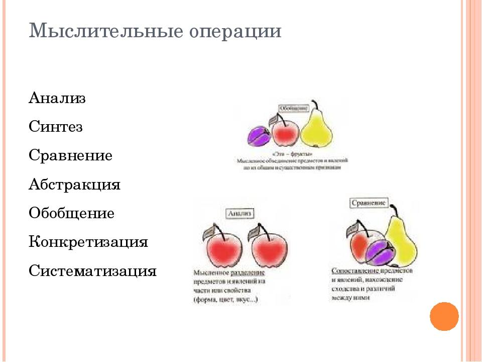 Мыслительные операции Анализ Синтез Сравнение Абстракция Обобщение Конкретиза...