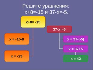 Решите уравнения: х+8=-15 и 37-х=-5.