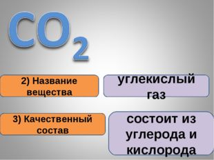 2) Название вещества 3) Качественный состав углекислый газ состоит из углерод