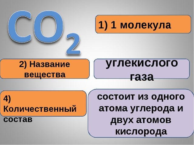 1) 1 молекула 2) Название вещества углекислого газа 4) Количественный состав...