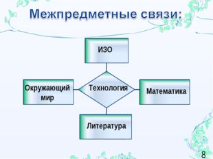 Технология Окружающий мир Литература ИЗО Математика *