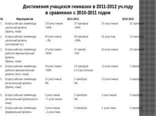Достижения учащихся гимназии в 2011-2012 уч.году в сравнении с 2010-2011 годо