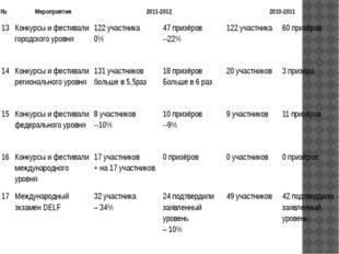 № Мероприятия 2011-2012 2010-2011 13 Конкурсы и фестивали городского уровня 1