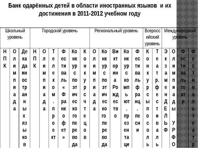 Банк одарённых детей в области иностранных языков и их достижения в 2011-2012...