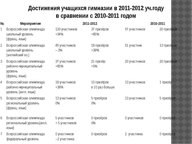 Достижения учащихся гимназии в 2011-2012 уч.году в сравнении с 2010-2011 годо...