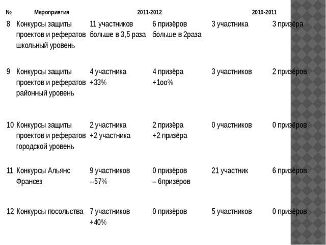 № Мероприятия 2011-2012 2010-2011 8 Конкурсы защиты проектов и рефератов школ...