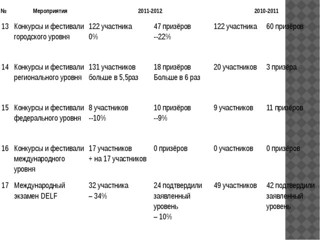 № Мероприятия 2011-2012 2010-2011 13 Конкурсы и фестивали городского уровня 1...