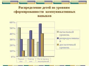 Распределение детей по уровням сформированности коммуникативных навыков Перви