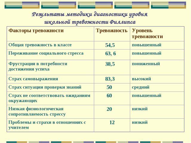 Результаты методики диагностики уровня школьной тревожности Филлипса Факторы...